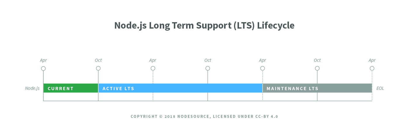 Diagram of single LTS release lifecycle.